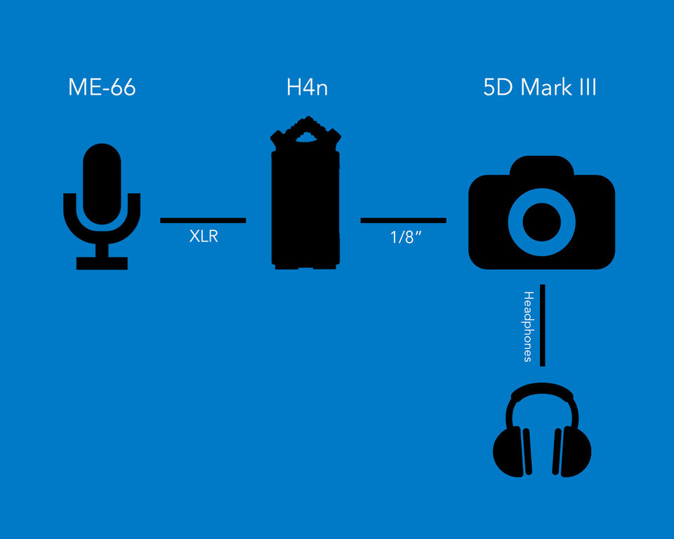 audio-xlr-aufnahmen-canon-5d-filmkamera-mieten